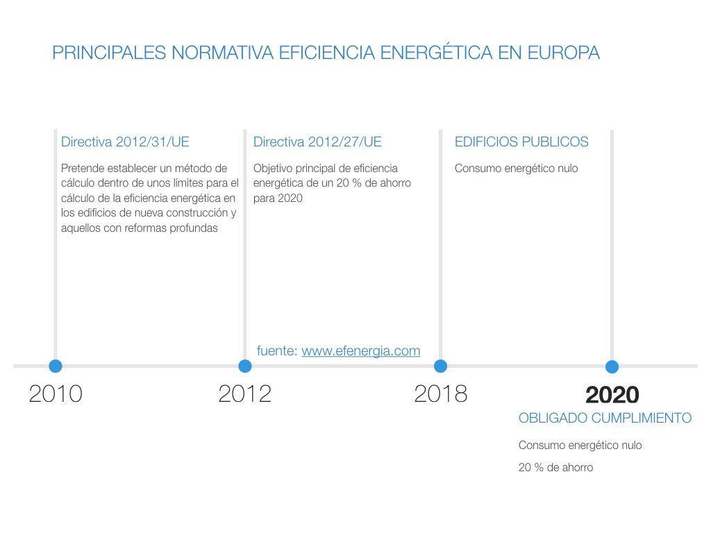 Normativa Europea Eficiencia