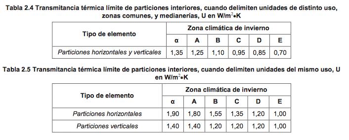 Transmitancias térmicas máximas para medianerias y particiones interiores