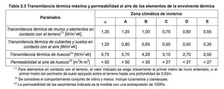 Transmitancia térmica máxima y permeabilidad al aire de los elementos de una envolvente térmica, según la zona climática