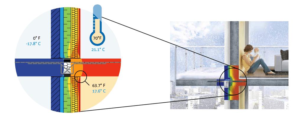 Rotura del puente térmico con una solución constructiva que aisla de la transferencia de calor