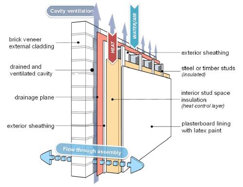 Barreras de vapor en cerramientos