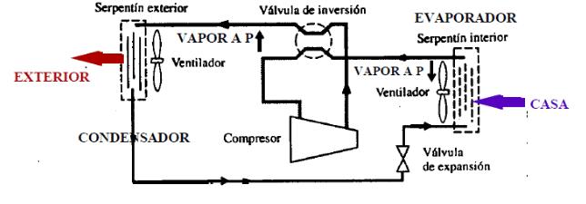 bomba de calor en el ciclo refrigeración