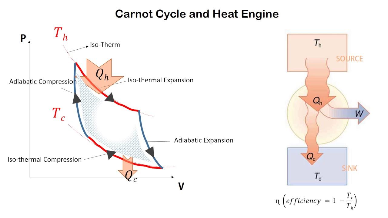 Diagrama del Ciclo de Carnot