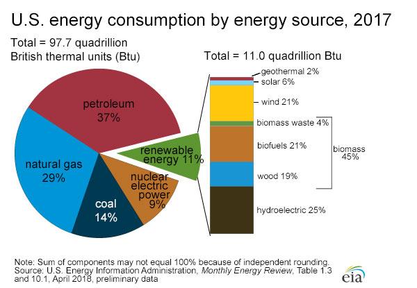 Consumo de energia en Estados Unidos