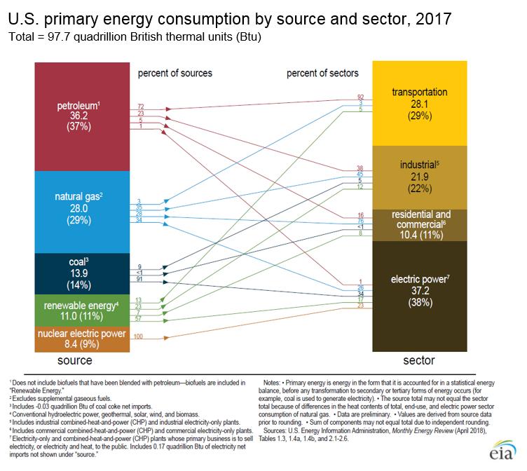 Energía consumida por sector en USA