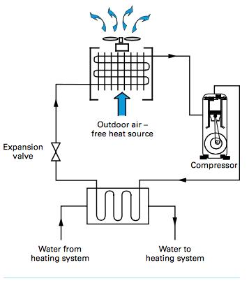 Esquema de bomba de calor aire-agua