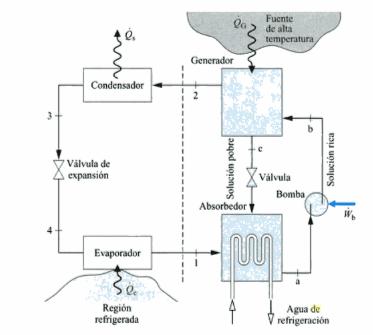 Esquema de una máquina de absorción