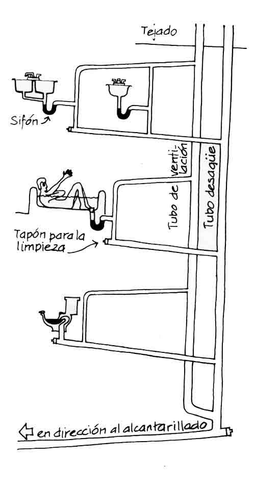 Esquema de saneamiento de un edificio