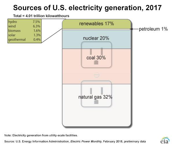 Gráfico que muestra la generación de electricidad de Estados Unidos como mayor fuente de energía, 1950-2017