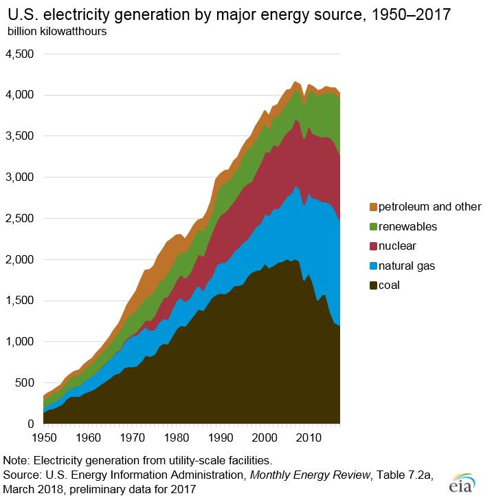 Generación de electricidad de Estados Unidos con fuentes renovables por tipo, 1950-2017