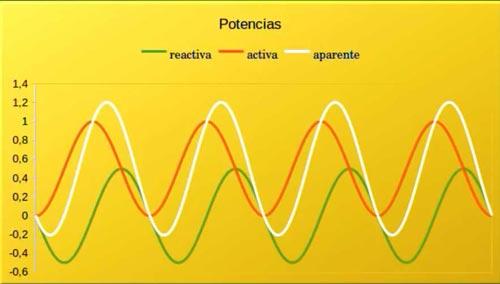 ondas eléctricas potencia aparente