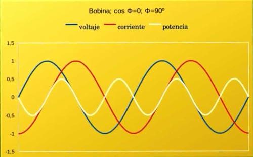 ondas electricas bobina