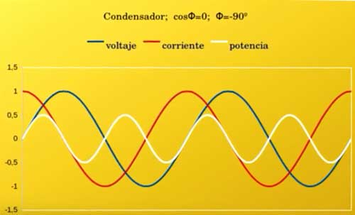 ondas electricas condensador
