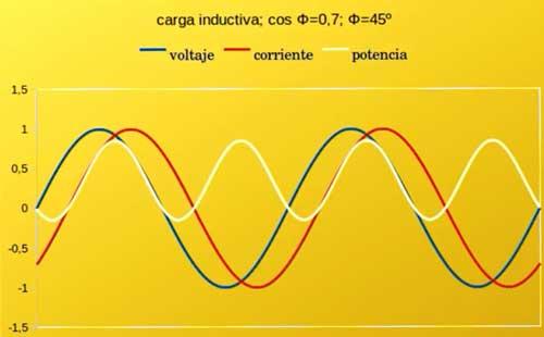 ondas electricas motor