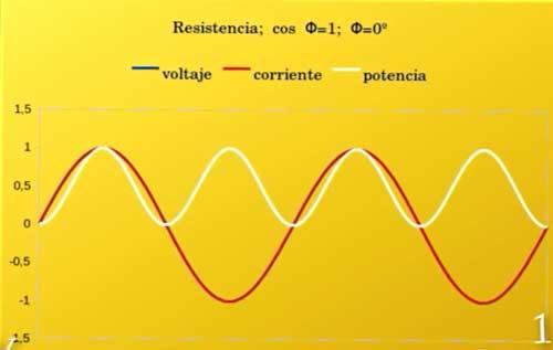 ondas electricas