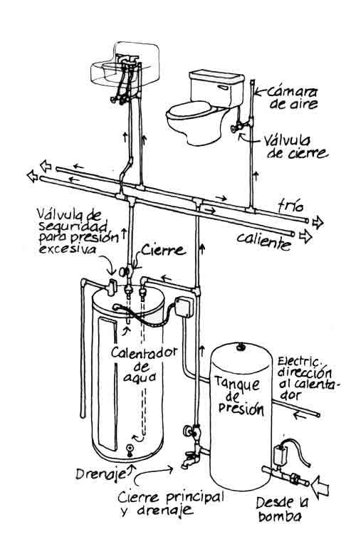 Esquema de una distribución de fontanería