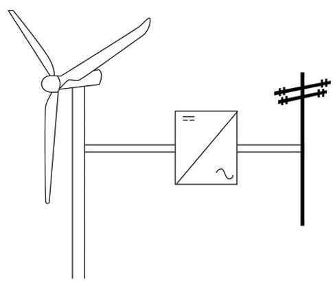 sistema eolico conectado a red