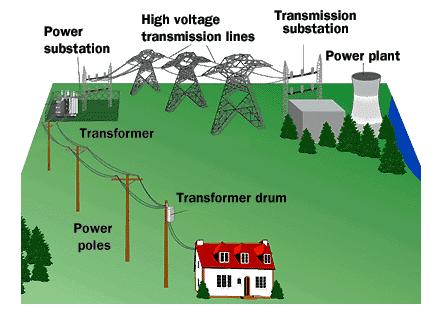 Transporte energía eléctrica